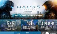 Halo 5: Guardians - La campagna durerà dalle 8 alle 12 ore