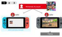 Il nuovo update di Switch permette la condivisione dei giochi digitali